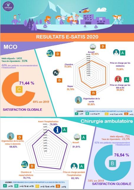 E-SATIS 2020 Indicateur de la satisfaction des patients hospitalisés